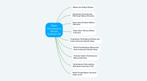 Mind Map: Materi Pembelajaran Bahasa Indonesia SD