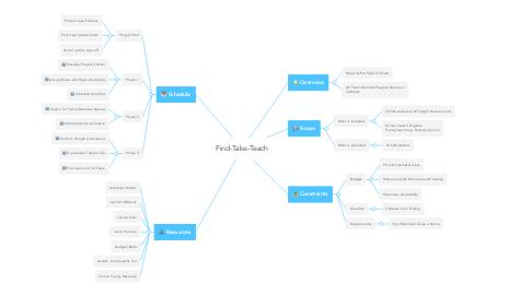 Mind Map: Find-Take-Teach