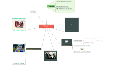 Mind Map: EL MICROENTORNO DE LA EMPRESA.