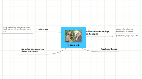 Mind Map: puppies 2