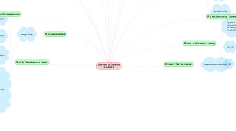 Mind Map: ÖĞRENME VE ÖĞRETME TEKNİKLERİ