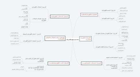 Mind Map: تقسيم منهج الفيزياء
