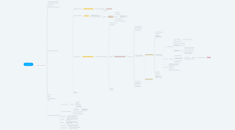 Mind Map: trauma/lesión