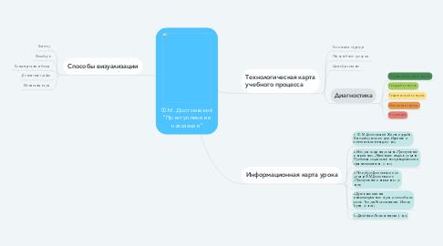"""Mind Map: Ф.М. Достоевский """"Преступление и наказание"""""""