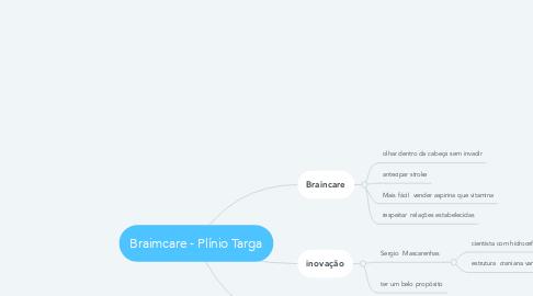 Mind Map: Braimcare - Plínio Targa