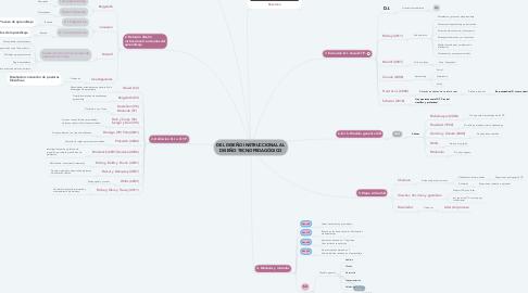 Mind Map: DEL DISEÑO INSTRUCCIONAL AL DISEÑO TECNOPEDAGÓGICO