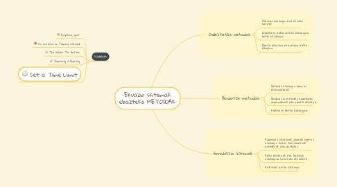Mind Map: Ekuazio sistemak ebazteko METODOAK
