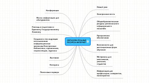 Mind Map: ОБРАЗОВАТЕЛЬНЫЕ РЕСУРСЫ ИНТЕРНЕТ