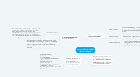 Mind Map: Importancia del análisis de sensibilidad