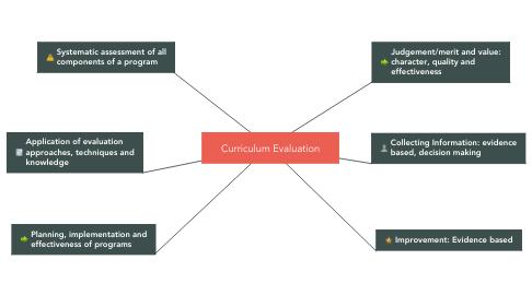 Mind Map: Curriculum Evaluation