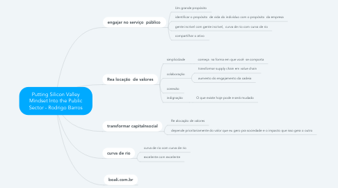 Mind Map: Putting Silicon Valley Mindset Into the Public Sector - Rodrigo Barros