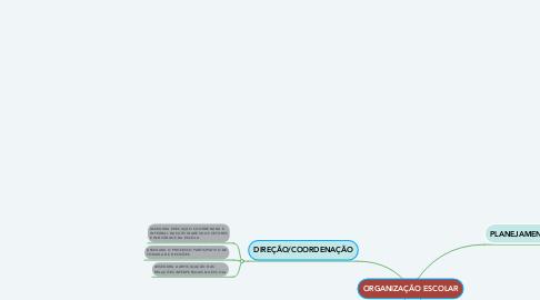 Mind Map: ORGANIZAÇÃO ESCOLAR