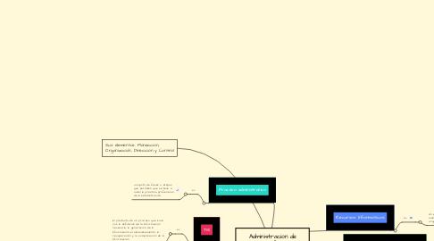 Mind Map: Administración de Recursos Informáticos