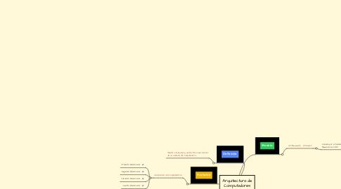 Mind Map: Arquitectura de Computadores