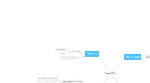 Mind Map: Blog de FLE