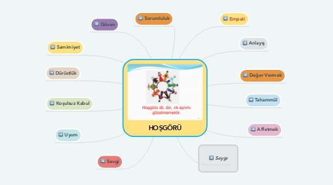 Mind Map: HOŞGÖRÜ