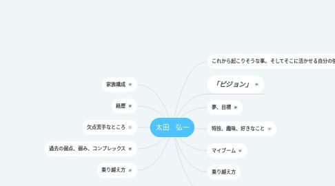 Mind Map: 太田 弘一