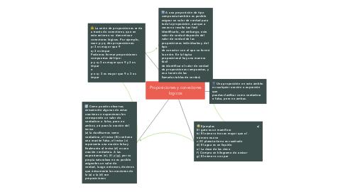 Mind Map: Proposiciones y conectores logicos
