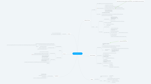 Mind Map: Total Hip Replacement
