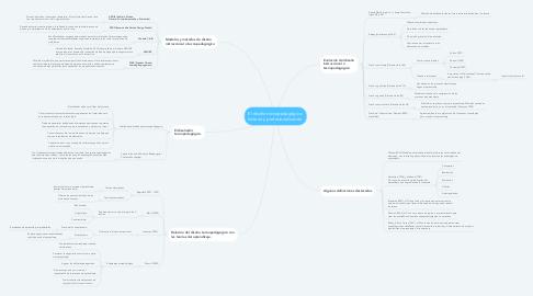 Mind Map: El diseño tecnopedagógico: historia y profesionalización.