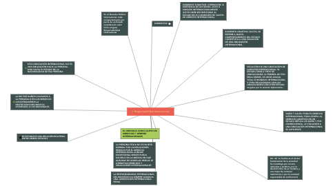 Mind Map: Responsabilidad Internacional
