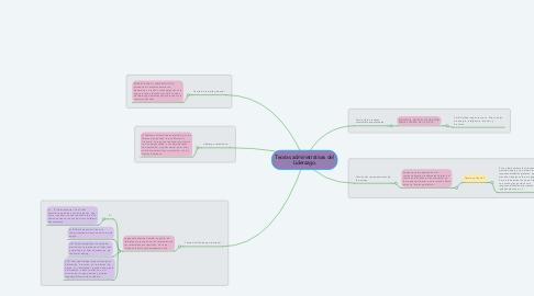 Mind Map: Teorias administrativas del Liderazgo.
