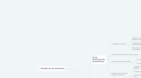 Mind Map: INVESTIGACIÓN DE MERCADOS