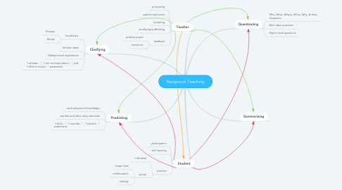 Mind Map: Reciprocal Teaching