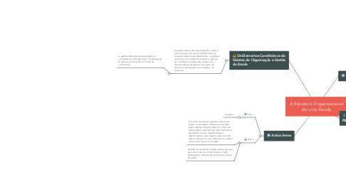 Mind Map: A Estrutura Organizacional de uma Escola