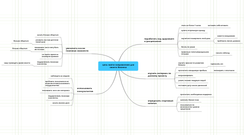 Mind Map: цель найти направление для своего бизнеса