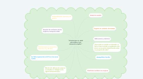"""Mind Map: """"Jóvenes que no están articulados al eje educación-empleo"""""""