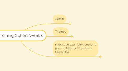 Mind Map: IM Training Cohort Week 6