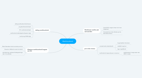 Mind Map: Werkloosheid
