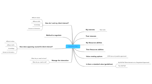 Mind Map: Negotiation Prep.