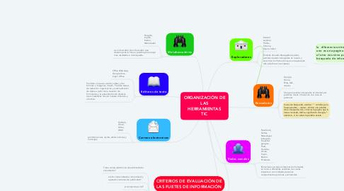 Mind Map: ORGANIZACIÓN DE LAS HERRAMIENTAS TIC