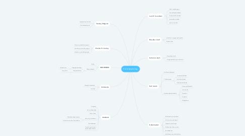 Mind Map: Socialpsykologi