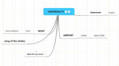 Mind Map: UNIVERSALITY