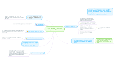 Mind Map: Chronological map of the history of translation theory