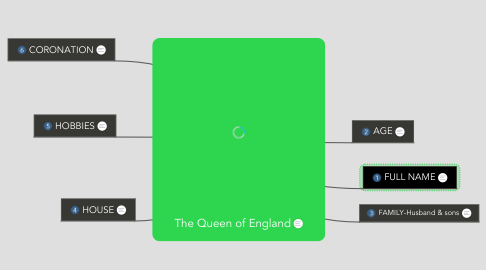 Mind Map: The Queen of England