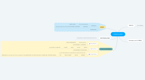 Mind Map: KIERKEGAARD