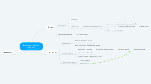 Mind Map: Internet of Medical Things (IoMT)