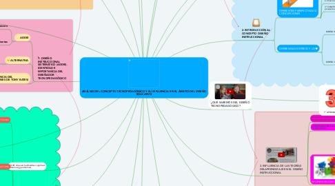 Mind Map: ANÁLISIS DEL CONCEPTO TECNOPEDAGÓGICO Y SU INFLUENCIA EN EL ÁMBITO DEL DISEÑO EDUCATIVO