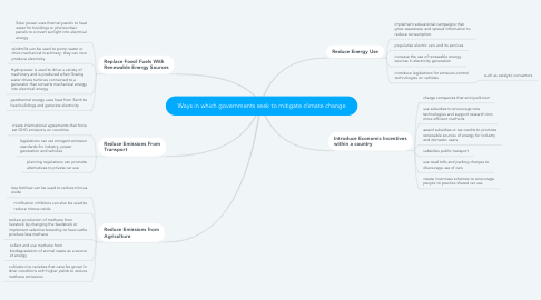Mind Map: Ways in which governments seek to mitigate climate change