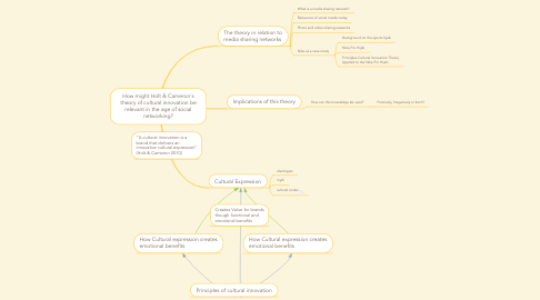 Mind Map: How might Holt & Cameron's theory of cultural innovation be relevant in the age of social networking?