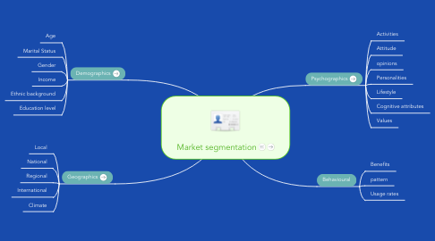 Mind Map: Market segmentation