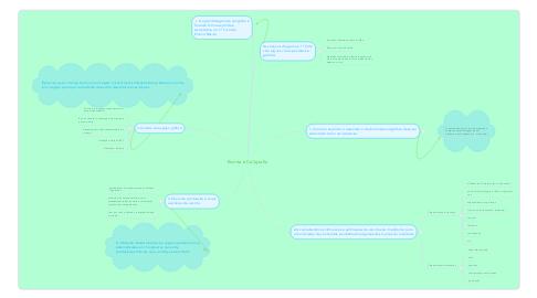 Mind Map: Escrita e Caligrafia