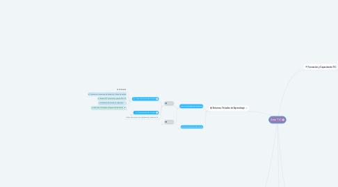 Mind Map: Área TIC