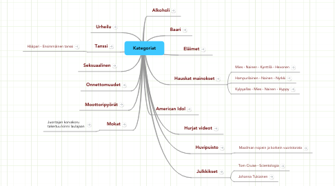 Mind Map: Kategoriat