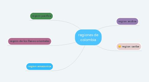 Mind Map: regiones de colombia