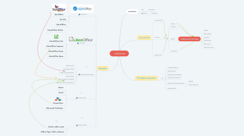 Mind Map: OFIMATICA